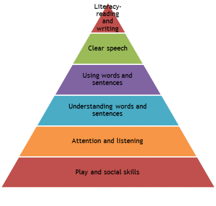language pyramid